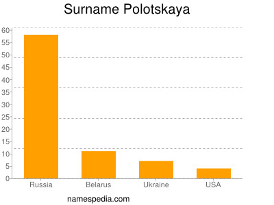 Surname Polotskaya
