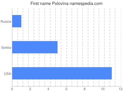 Given name Polovina