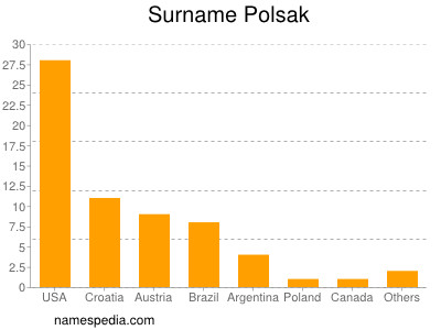 Surname Polsak