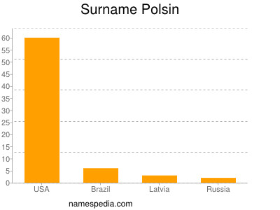 Surname Polsin