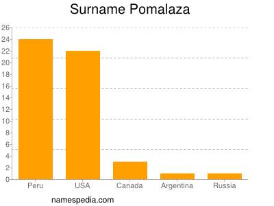 Surname Pomalaza