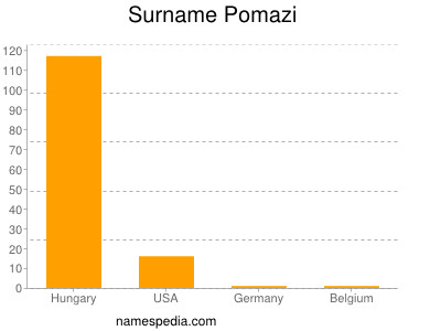 Surname Pomazi