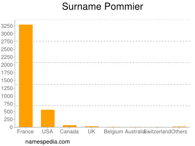 Surname Pommier