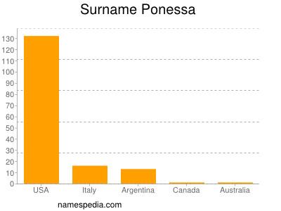 Surname Ponessa