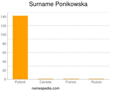 Surname Ponikowska