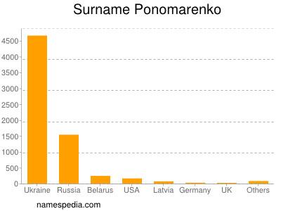 Surname Ponomarenko
