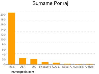 Surname Ponraj
