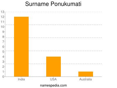 Surname Ponukumati