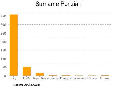Surname Ponziani