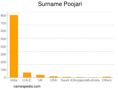 Surname Poojari