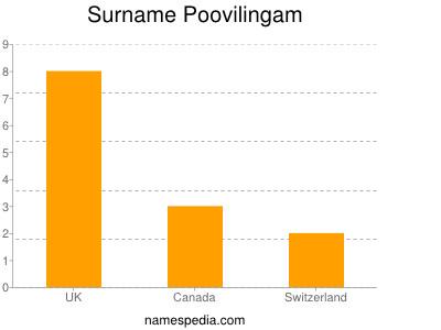 Surname Poovilingam