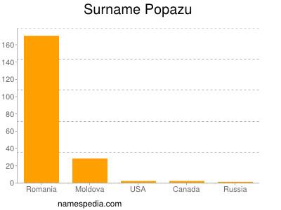 Surname Popazu