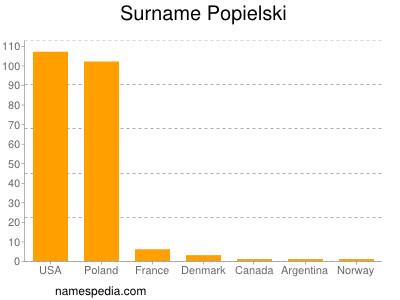 Surname Popielski