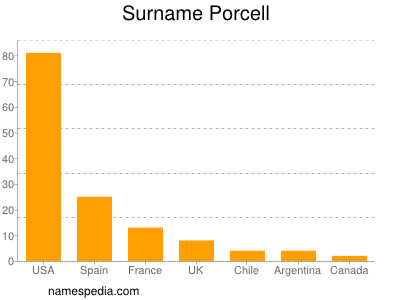 Surname Porcell