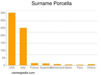 Surname Porcella