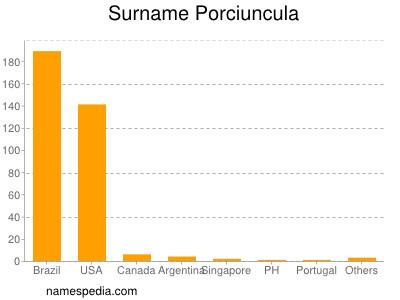 Surname Porciuncula