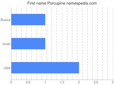 Given name Porcupine