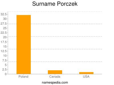 Surname Porczek