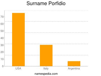 Surname Porfidio
