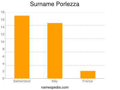 Surname Porlezza