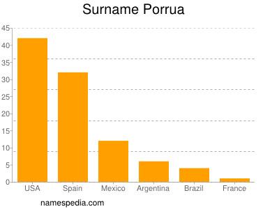Surname Porrua