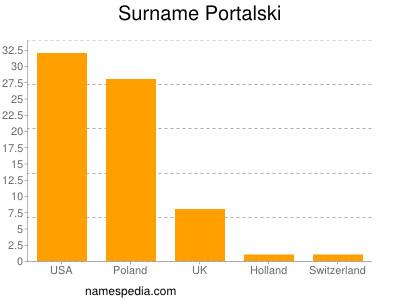 Surname Portalski