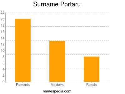 Surname Portaru