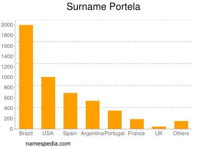 Surname Portela