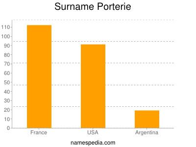 Surname Porterie