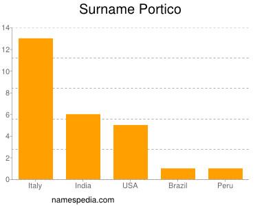 Surname Portico