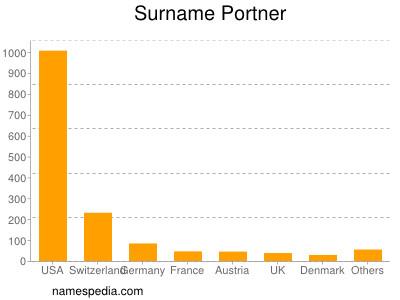 Surname Portner