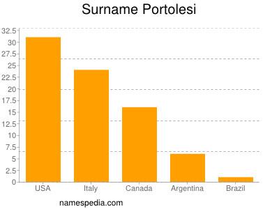 Surname Portolesi