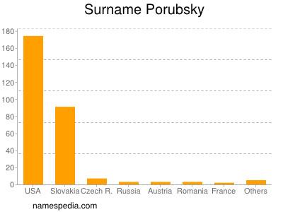 Surname Porubsky