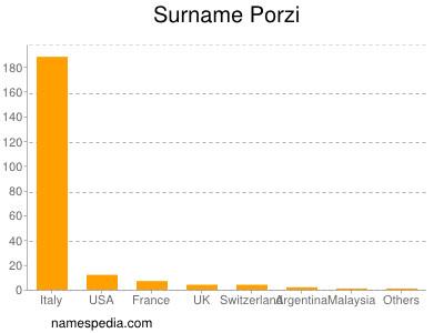 Surname Porzi