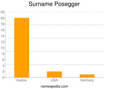 Surname Posegger