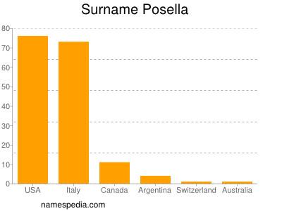 Surname Posella