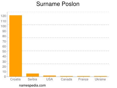 Surname Poslon