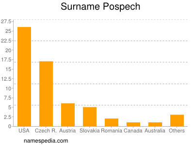 Surname Pospech