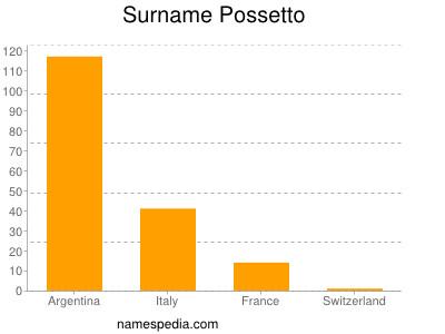 Surname Possetto