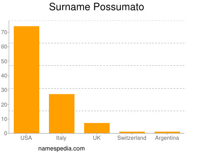 Surname Possumato