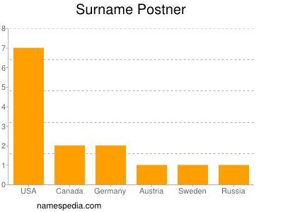 Surname Postner