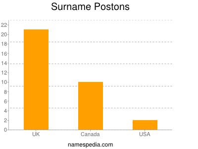 Surname Postons