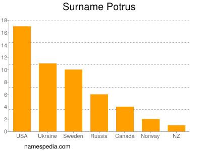 Surname Potrus