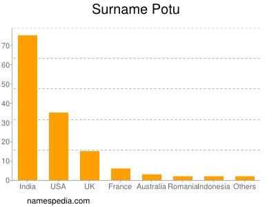 Surname Potu
