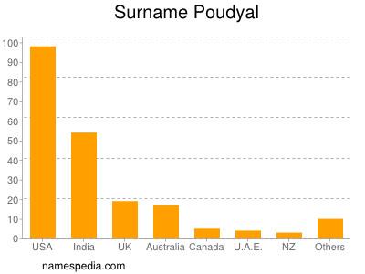 Surname Poudyal