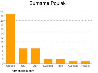 Surname Poulaki