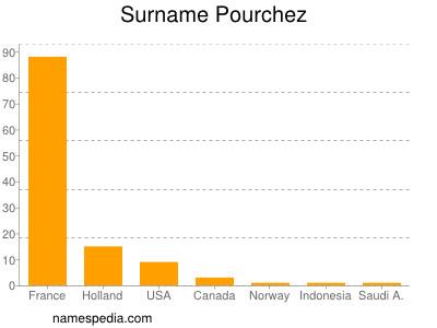 Surname Pourchez