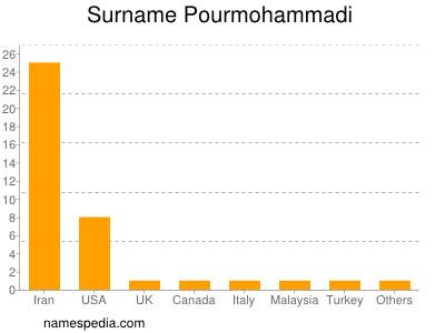 Surname Pourmohammadi