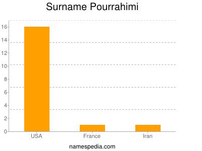 Surname Pourrahimi