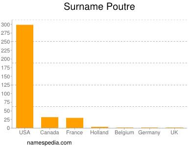 Surname Poutre